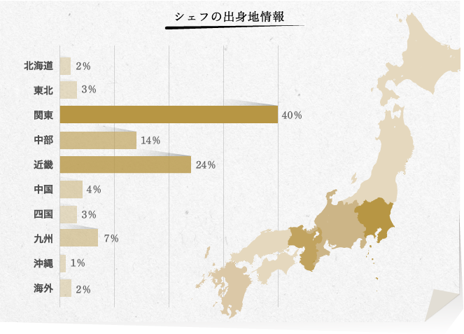 シェフの出身地情報 | 北海道2%、東北3%、関東40%、中部14%、近畿24%、中国4%、四国3%、九州7%、沖縄1%、海外2%