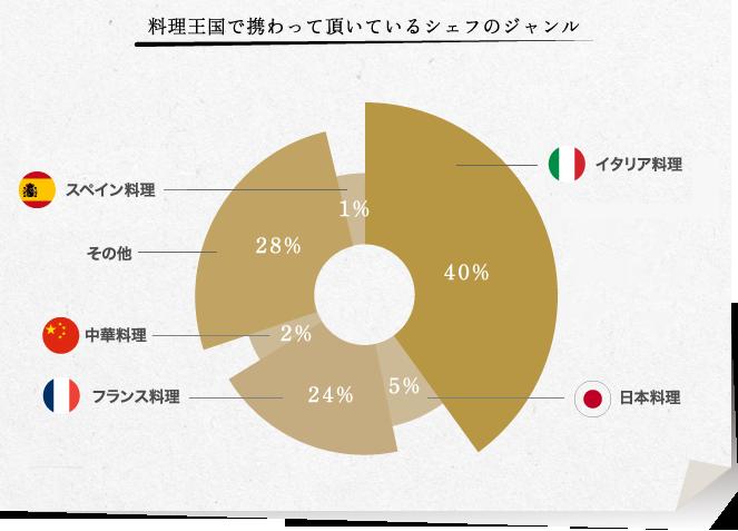料理王国で携わって頂いているシェフのジャンル | イタリア料理40%、フランス料理24%、日本料理5%、中華料理2%、スペイン料理1%、その他28%